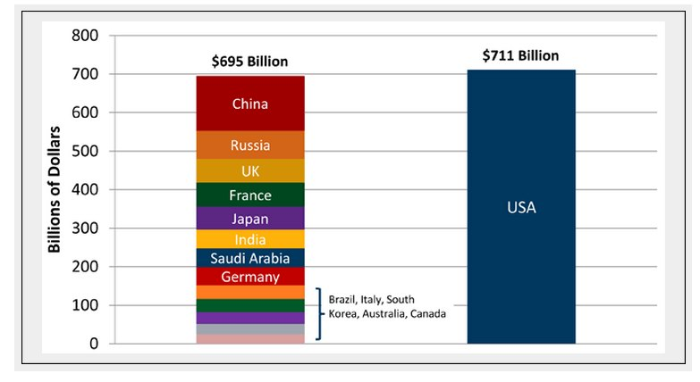 THe-US-spends-more-on-military-than-the-next-13-countries.jpg